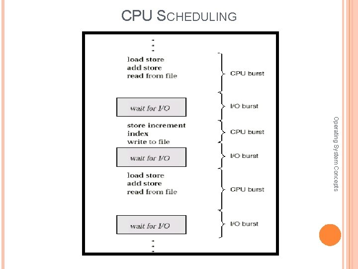 CPU SCHEDULING Operating System Concepts