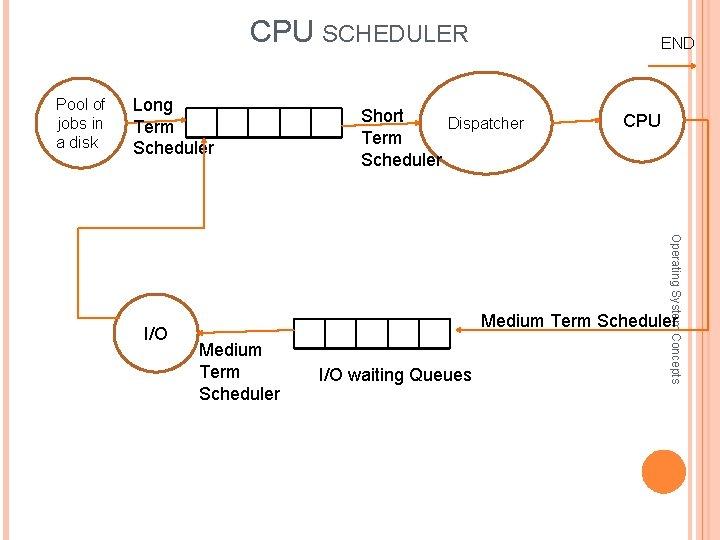 CPU SCHEDULER Pool of jobs in a diskx Long Term Scheduler Short Dispatcher Term
