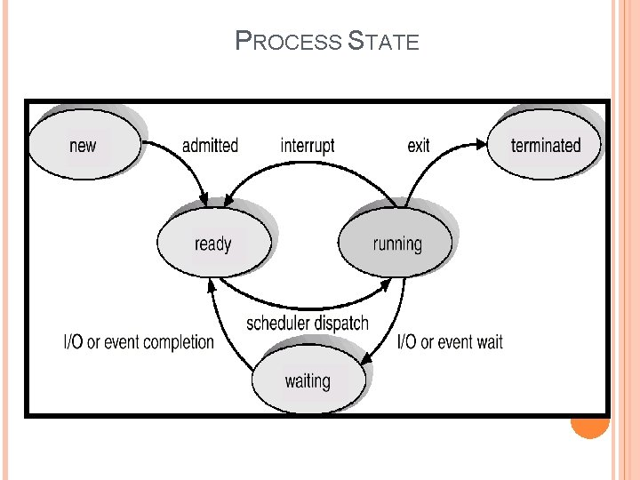 PROCESS STATE Operating System Concepts