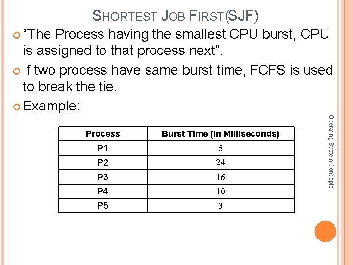 """SHORTEST JOB FIRST(SJF) """"The Process having the smallest CPU burst, CPU is assigned to"""
