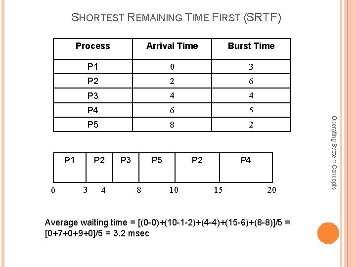 SHORTEST REMAINING TIME FIRST (SRTF) Arrival Time Burst Time P 1 0 3 P