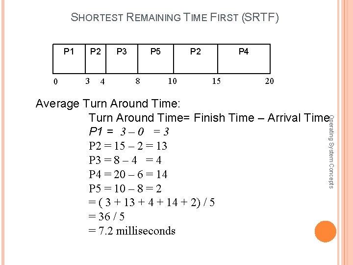 SHORTEST REMAINING TIME FIRST (SRTF) P 1 0 P 2 3 4 P 3