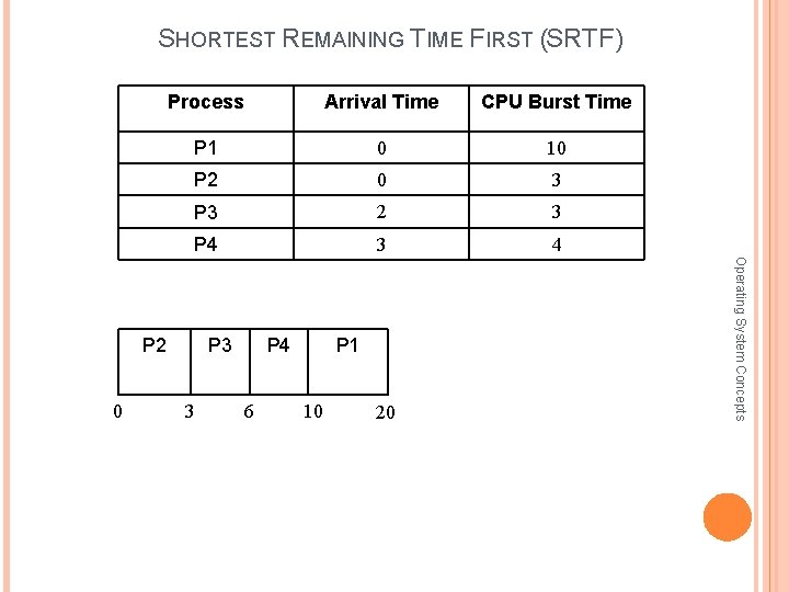 SHORTEST REMAINING TIME FIRST (SRTF) Process Arrival Time CPU Burst Time P 1 0