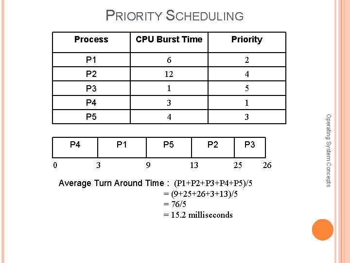 PRIORITY SCHEDULING CPU Burst Time Priority P 1 6 2 P 2 12 4