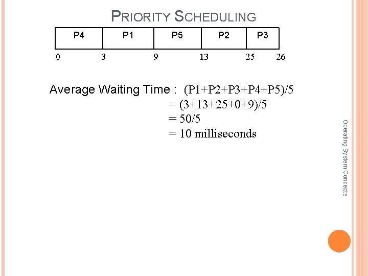 PRIORITY SCHEDULING P 4 0 P 1 3 P 5 9 P 2 13