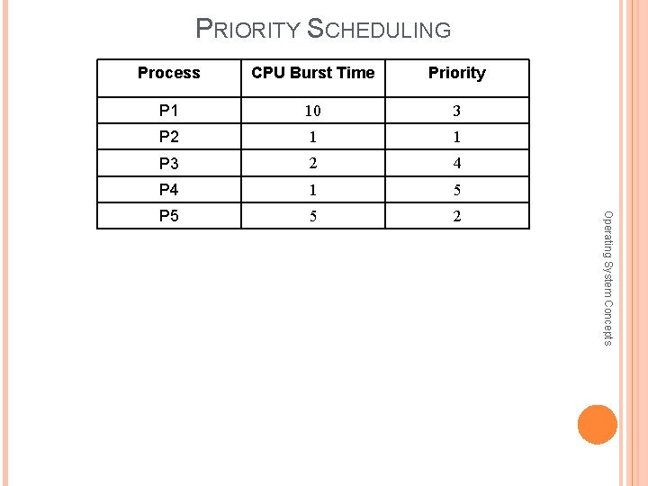 PRIORITY SCHEDULING CPU Burst Time Priority P 1 10 3 P 2 1 1