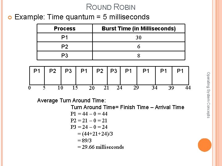 ROUND ROBIN Example: Time quantum = 5 milliseconds 0 Burst Time (in Milliseconds) P