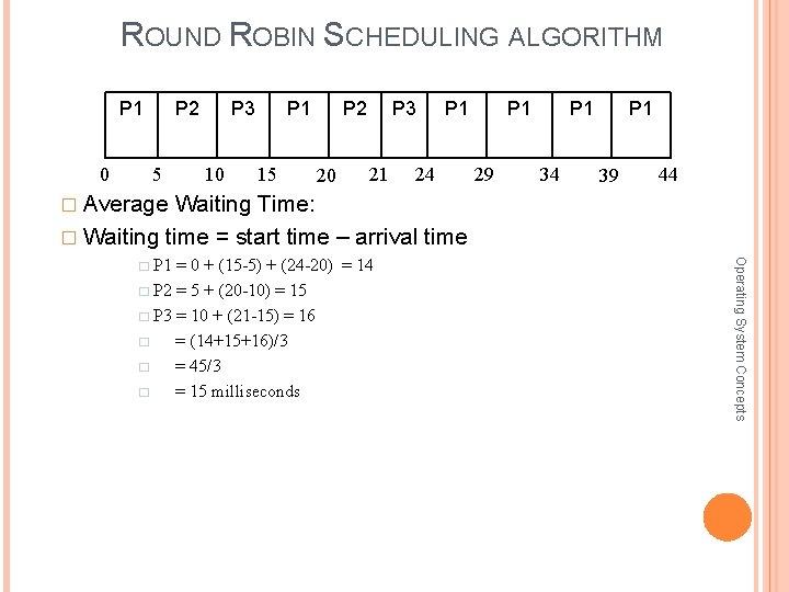 ROUND ROBIN SCHEDULING ALGORITHM P 1 0 P 2 5 P 3 10 P