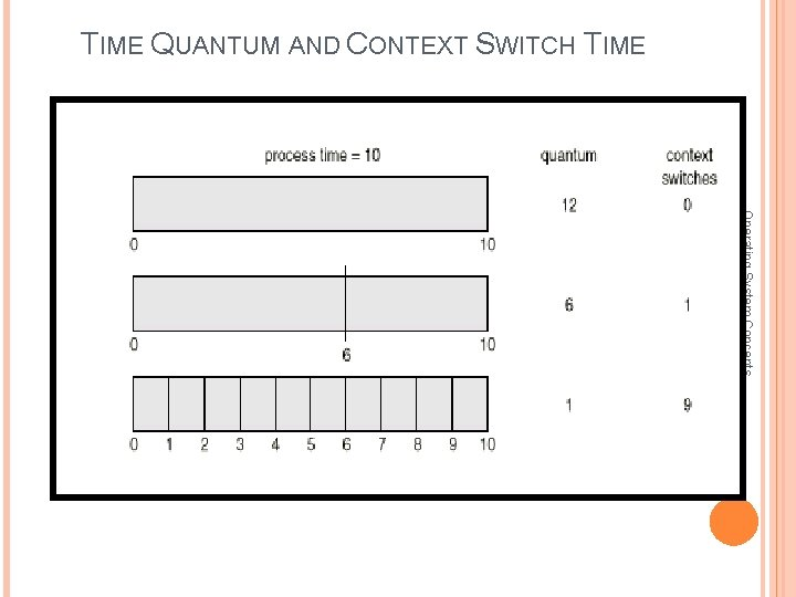 TIME QUANTUM AND CONTEXT SWITCH TIME Operating System Concepts