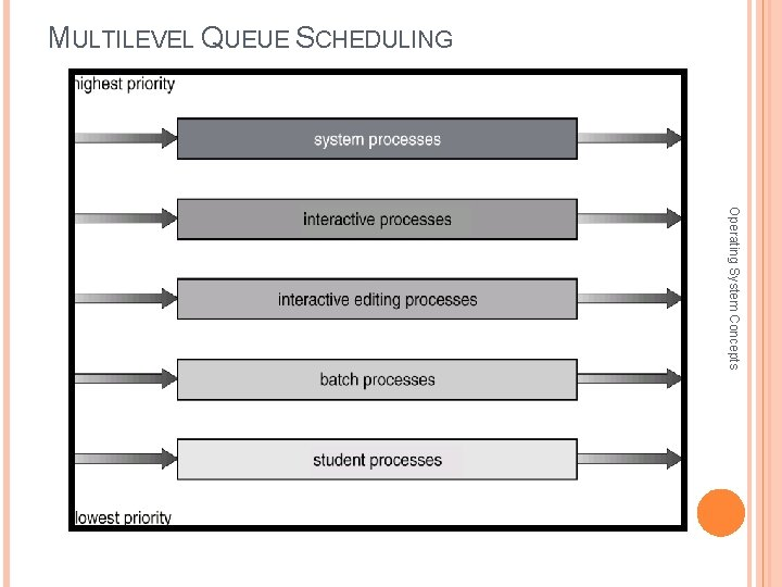 MULTILEVEL QUEUE SCHEDULING Operating System Concepts