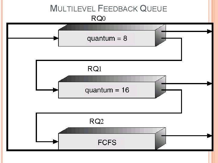 MULTILEVEL FEEDBACK QUEUE RQ 0 RQ 1 RQ 2