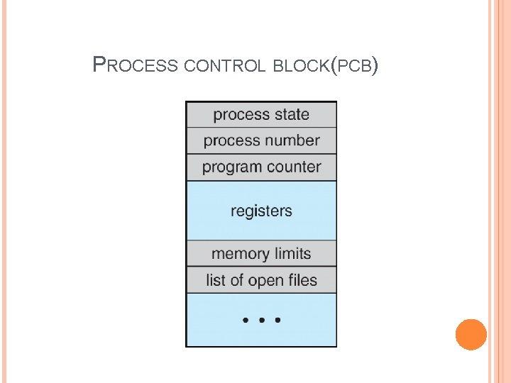 PROCESS CONTROL BLOCK(PCB)