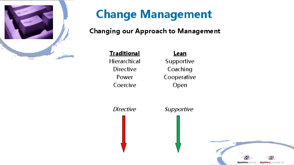 Change Management Changing our Approach to Management Traditional Hierarchical Directive Power Coercive Lean Supportive