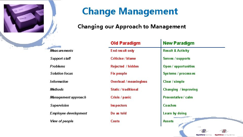Change Management Changing our Approach to Management Old Paradigm New Paradigm Measurements End result