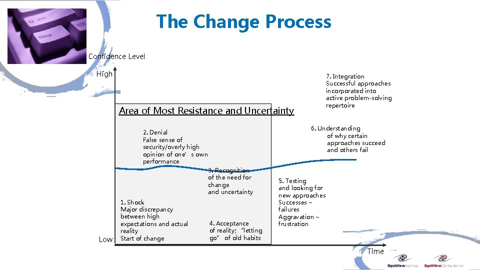 The Change Process Confidence Level High 7. Integration Successful approaches incorporated into active problem-solving