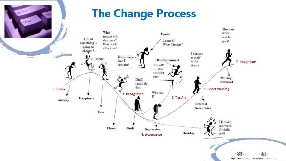 The Change Process 2. Denial 7. Integration 6. Understanding 1. Shock 3. Recognition 4.