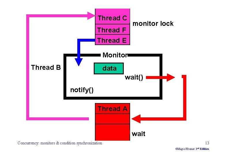 Thread F C Thread F E monitor lock Thread B E Monitor Thread B