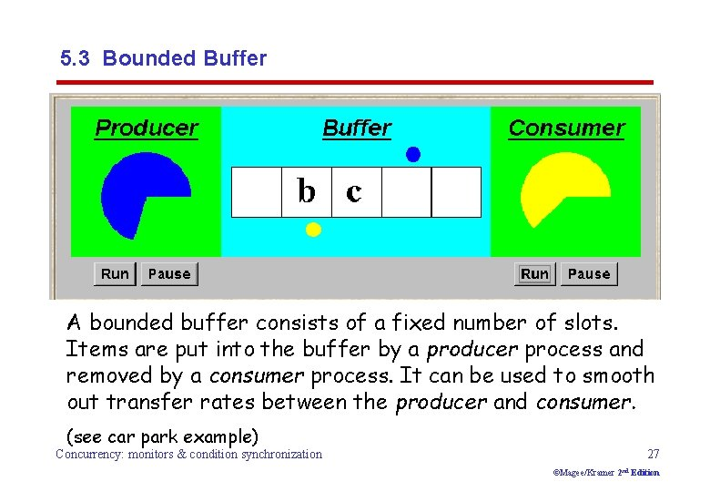 5. 3 Bounded Buffer A bounded buffer consists of a fixed number of slots.