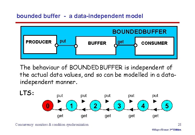 bounded buffer - a data-independent model BOUNDEDBUFFER PRODUCER put BUFFER get CONSUMER The behaviour