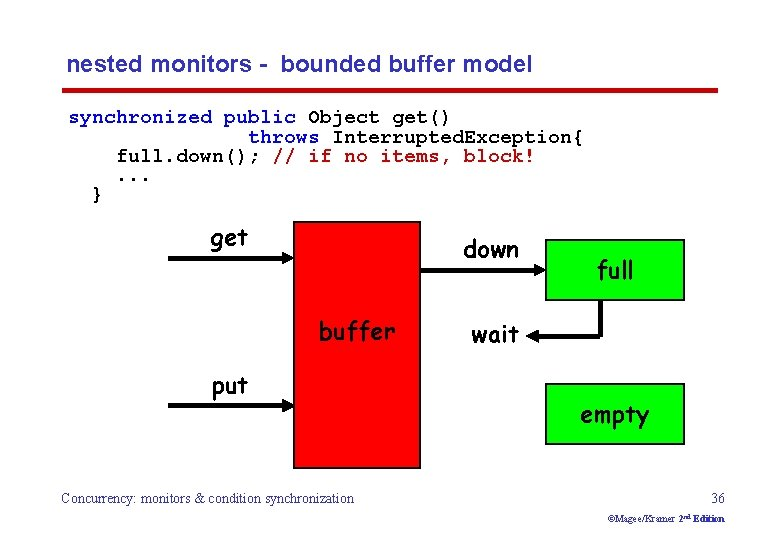 nested monitors - bounded buffer model synchronized public Object get() throws Interrupted. Exception{ full.
