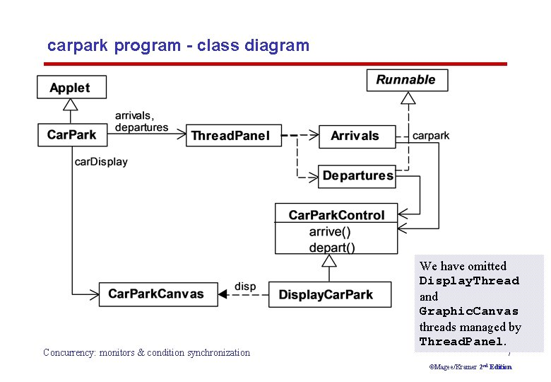 carpark program - class diagram Concurrency: monitors & condition synchronization We have omitted Display.