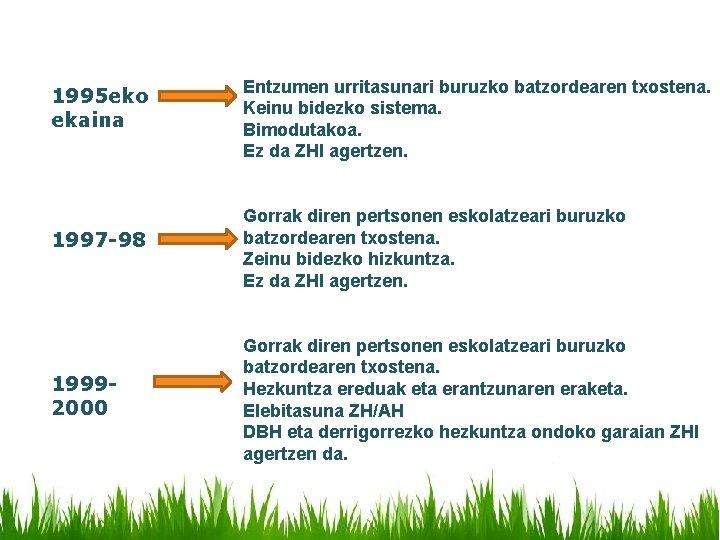 1995 eko ekaina 1997 -98 19992000 Entzumen urritasunari buruzko batzordearen txostena. Keinu bidezko sistema.