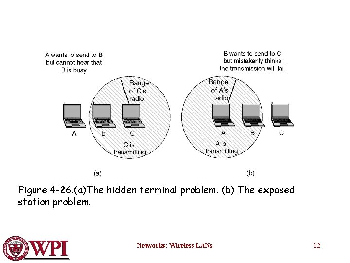 Figure 4 -26. (a)The hidden terminal problem. (b) The exposed station problem. Networks: Wireless