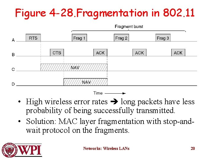 Figure 4 -28. Fragmentation in 802. 11 • High wireless error rates long packets