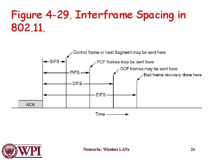 Figure 4 -29. Interframe Spacing in 802. 11. Networks: Wireless LANs 24