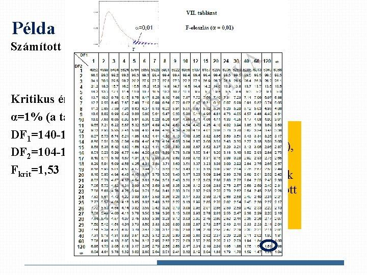 a táblázat vizsgálati értéke)