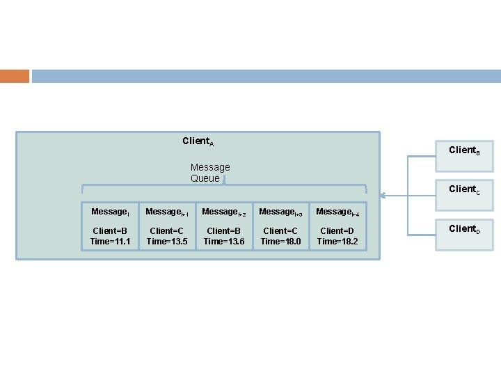 Client. A Client. B Message Queue Client. C Message. I+1 Message. I+2 Message. I+3