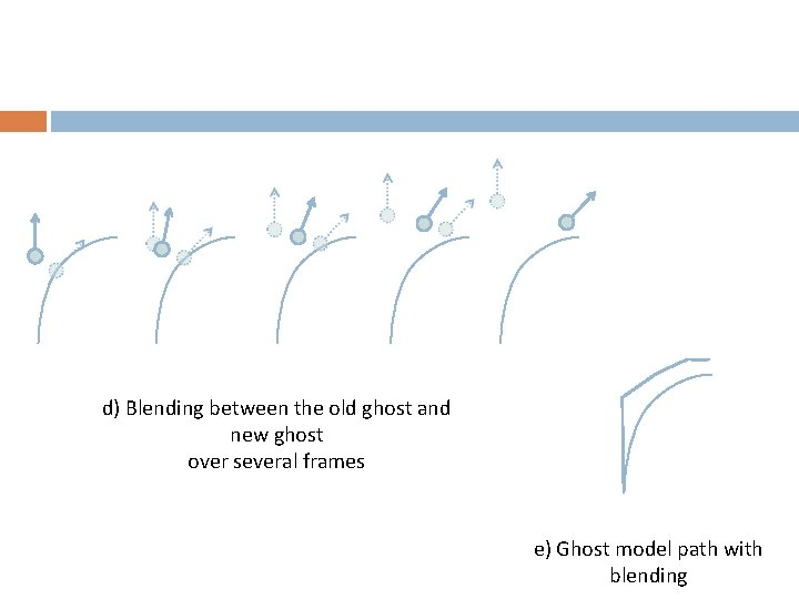 d) Blending between the old ghost and new ghost over several frames e) Ghost