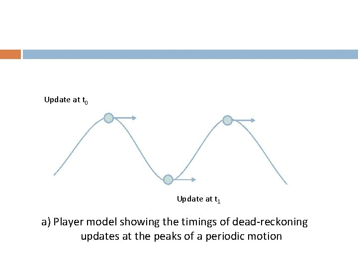 Update at t 0 Update at t 1 a) Player model showing the timings