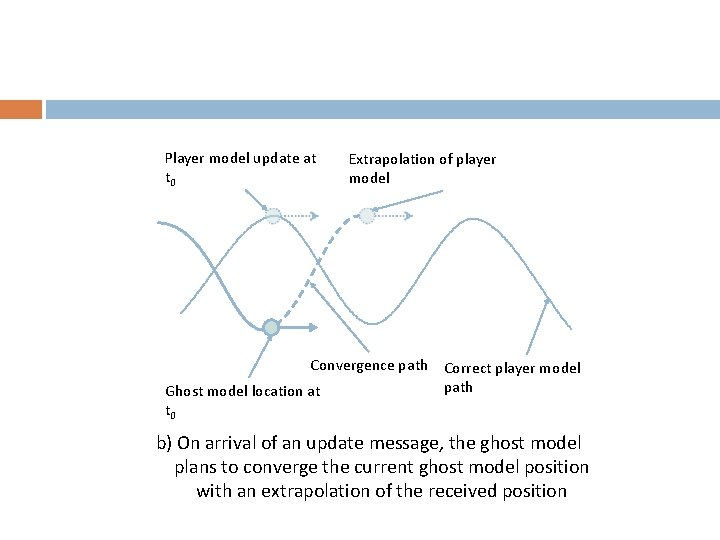 Player model update at t 0 Extrapolation of player model Convergence path Correct player