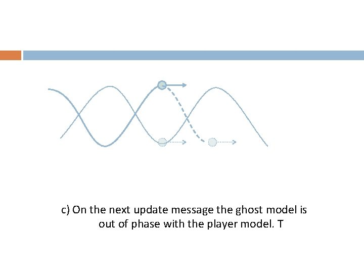 c) On the next update message the ghost model is out of phase with