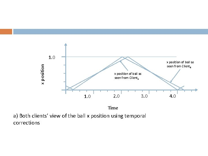 1. 0 x position of ball as seen from Client. B x position of