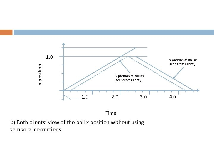 1. 0 x position of ball as seen from Client. A x position of