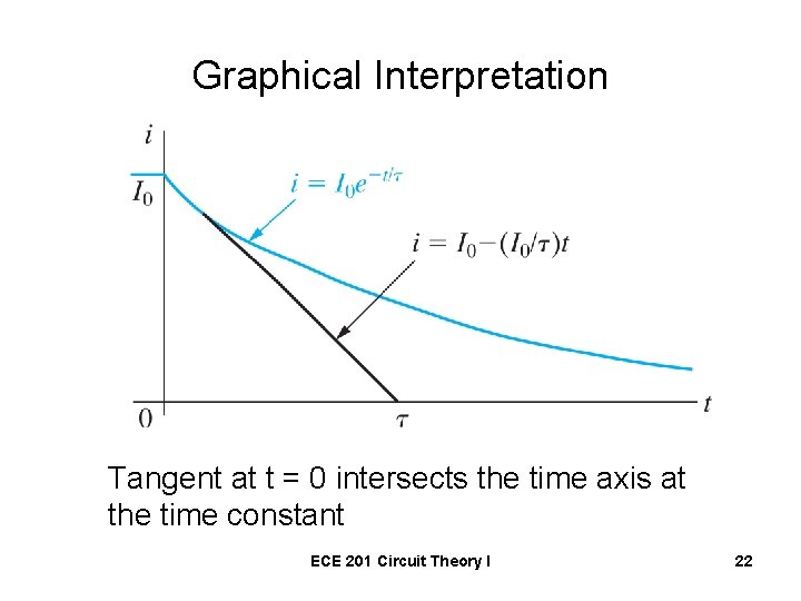 Graphical Interpretation Tangent at t = 0 intersects the time axis at the time