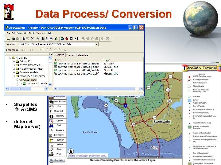 Data Process/ Conversion • Shapefiles Arc. IMS • (Internet Map Server)