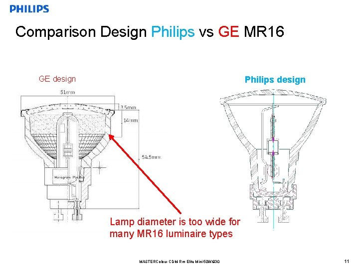 Comparison Design Philips vs GE MR 16 GE design Philips design Lamp diameter is