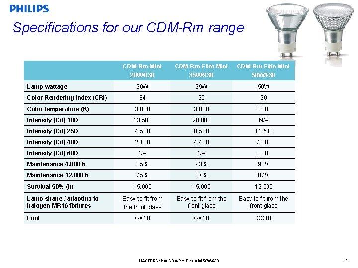 Specifications for our CDM-Rm range CDM-Rm Mini 20 W/830 CDM-Rm Elite Mini 35 W/930