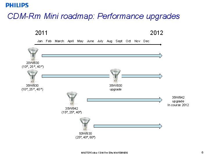 CDM-Rm Mini roadmap: Performance upgrades 2011 Jan Feb 2012 March April May June July