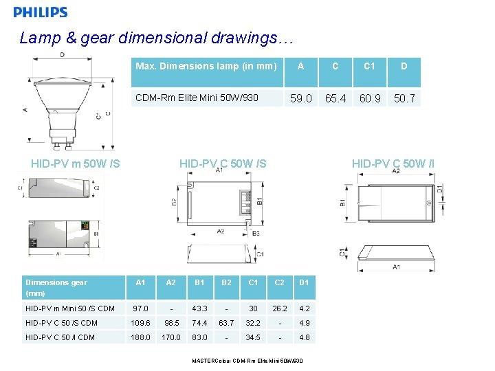 Lamp & gear dimensional drawings… Max. Dimensions lamp (in mm) CDM-Rm Elite Mini 50