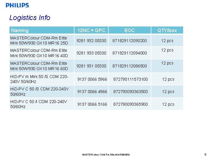 Logistics Info Naming 12 NC = GPC EOC QTY/box MASTERColour CDM-Rm Elite Mini 50