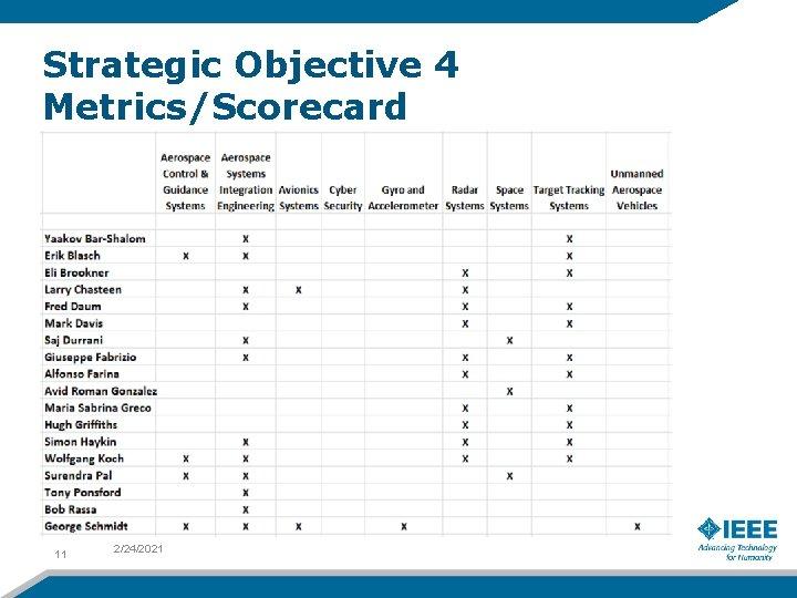 Strategic Objective 4 Metrics/Scorecard 11 2/24/2021