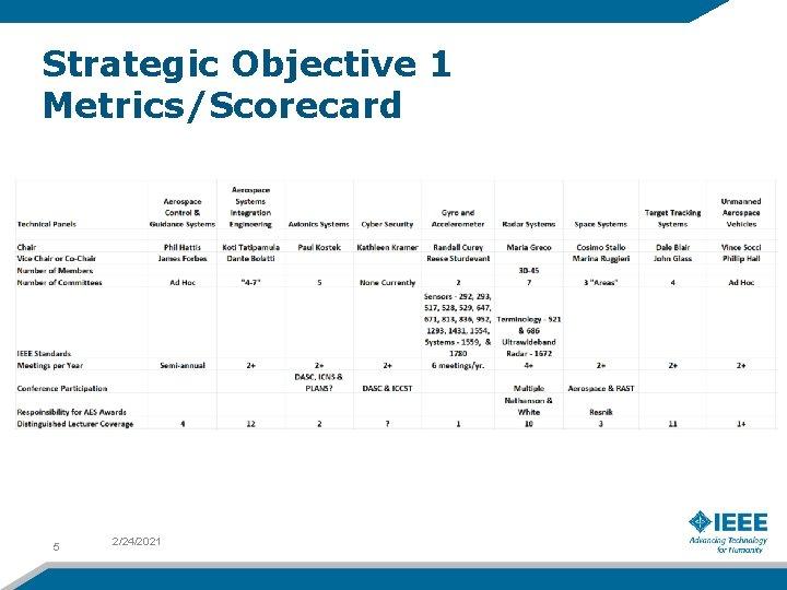 Strategic Objective 1 Metrics/Scorecard 5 2/24/2021