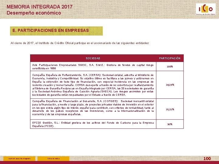 MEMORIA INTEGRADA 2017 Desempeño económico E. PARTICIPACIONES EN EMPRESAS Al cierre de 2017, el