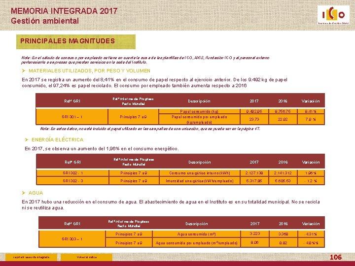 MEMORIA INTEGRADA 2017 Gestión ambiental PRINCIPALES MAGNITUDES Nota: En el cálculo de consumo por