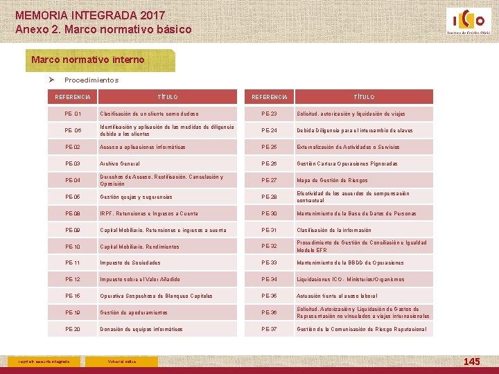 MEMORIA INTEGRADA 2017 Anexo 2. Marco normativo básico Marco normativo interno Ø Procedimientos REFERENCIA