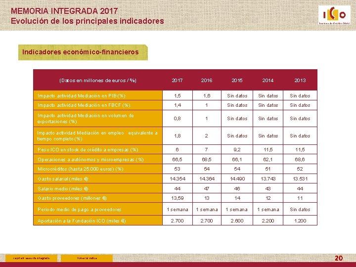 MEMORIA INTEGRADA 2017 Evolución de los principales indicadores Indicadores económico-financieros (Datos en millones de